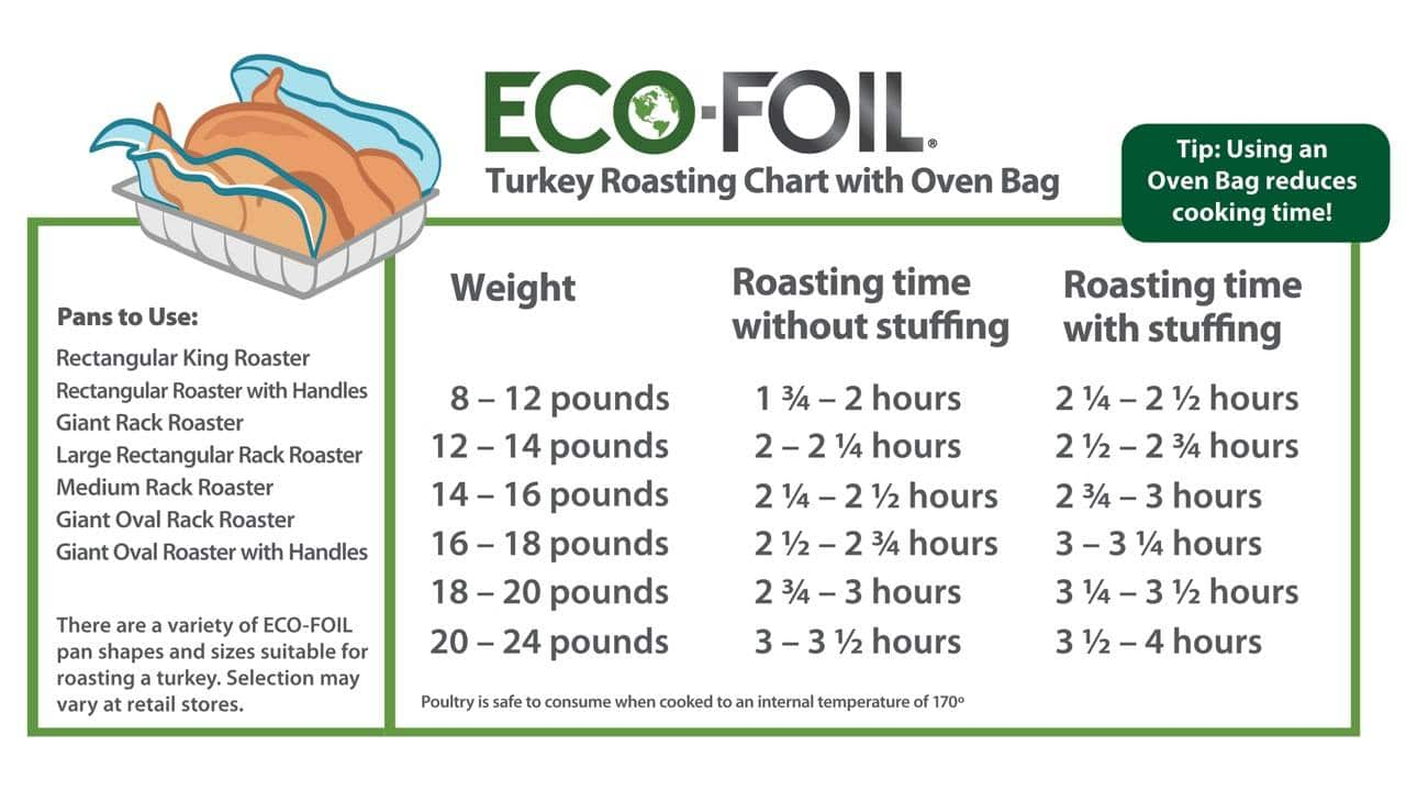 Turkey Roasting Chart with Oven Bag